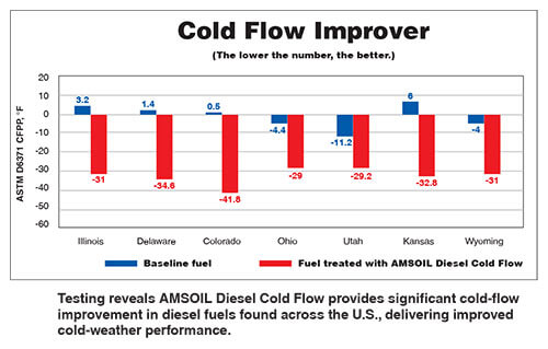 Cold Flow Improver Chart